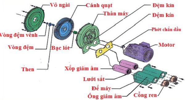 Các thông số cơ bản của máy thổi khí con sò