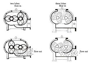 Cấu tạo và nguyên lý hoạt động của máy thổi khí