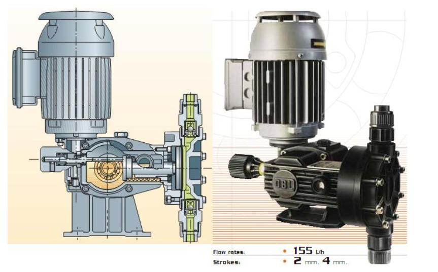 Cấu tạo và nguyên lí hoạt động của máy bơm định lượng