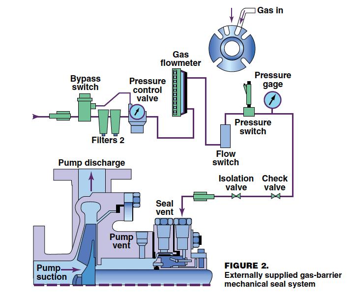 Đánh giá hiệu suất máy bơm thông qua dòng chảy