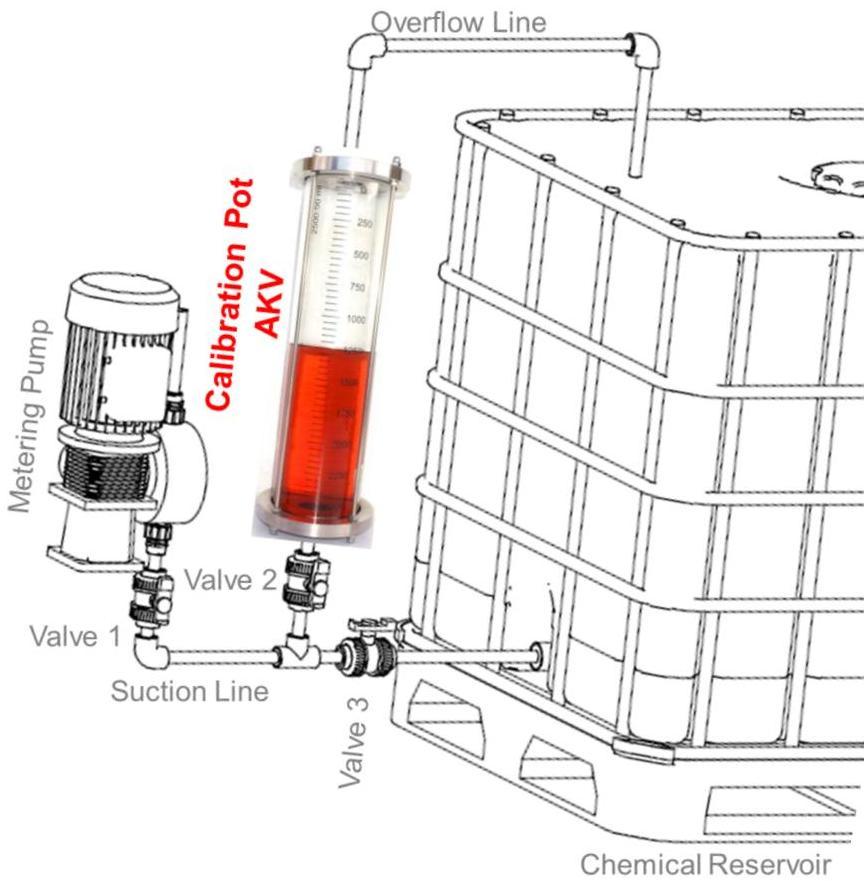 Hướng dẫn xử lý nước thải bằng máy bơm định lượng