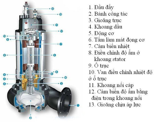 Những điều bạn cần biết về máy bơm bùn