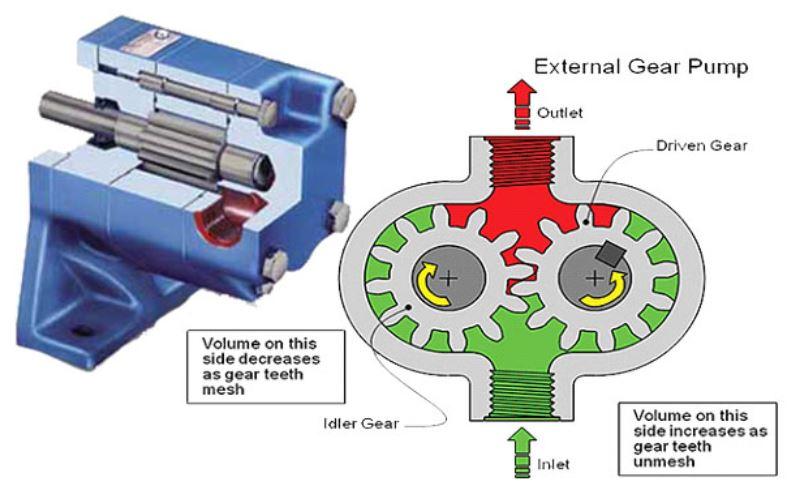 Tất tần tật cách bảo trì máy bơm thủy lực bánh răng